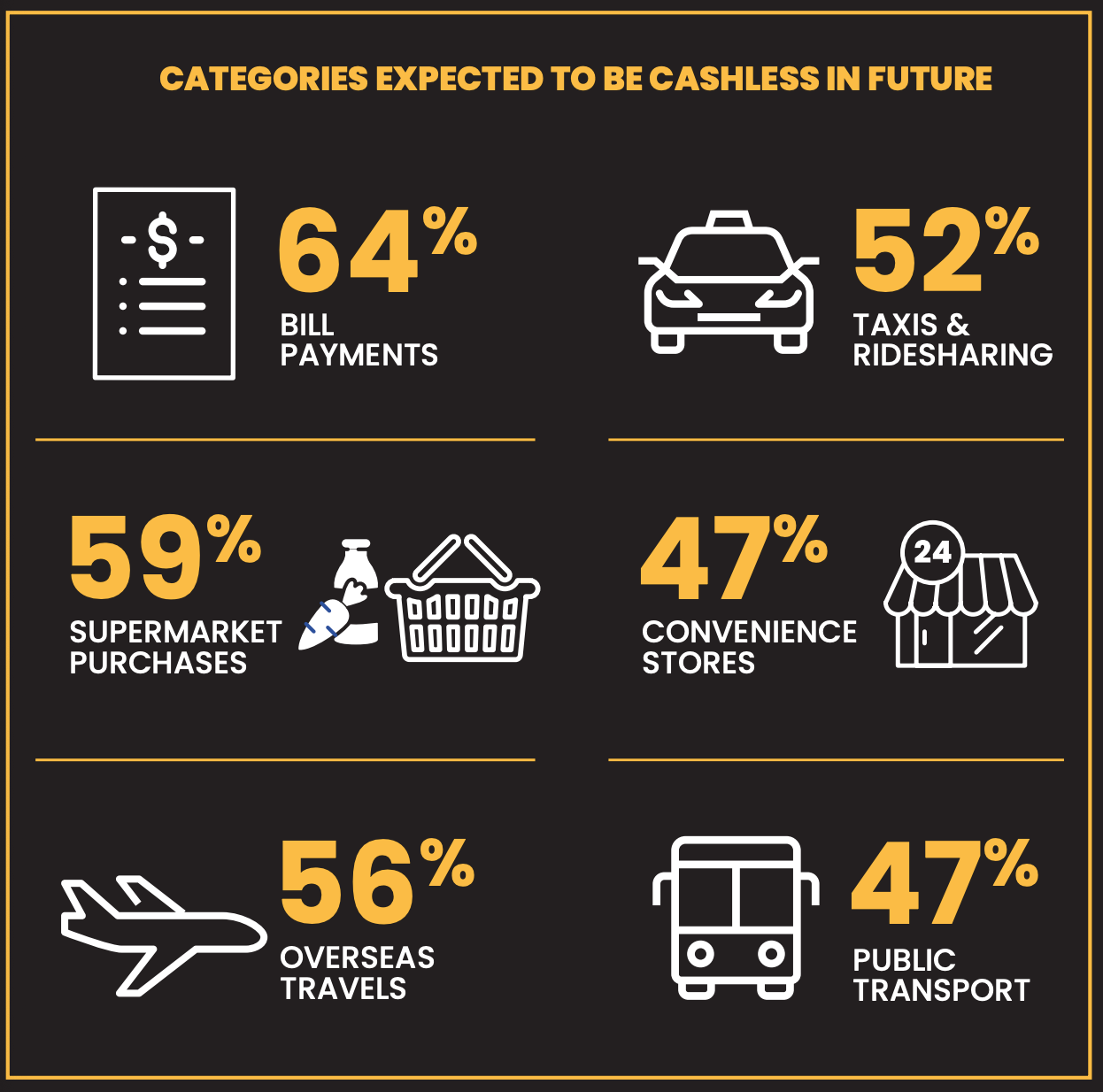 categories expected to be cashless in future