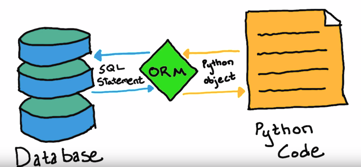 ORM: Rethinking Data as Objects - YellowAnt on