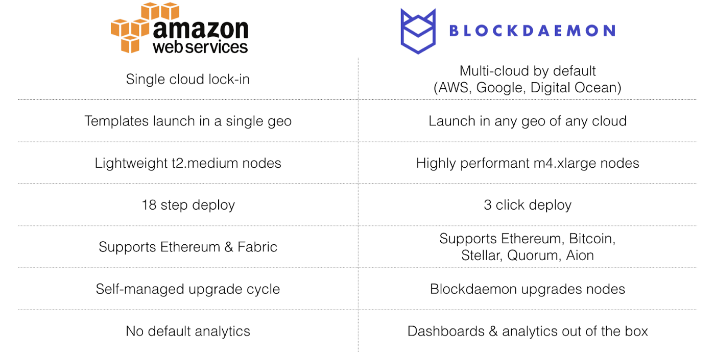 Ode to decentralization, Stellar and AWS - Blockdaemon