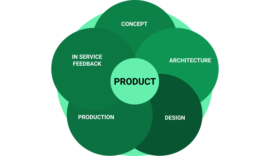 Fig: The circular approach of life as a product.