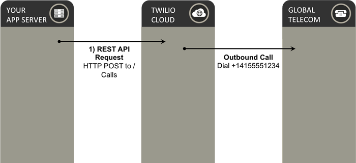 The Twilio Account and Console - TwilioHouse - Medium