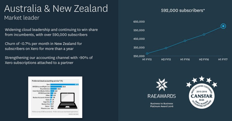 Xero's Growth Strategy — How they acquired 350k SaaS users in the