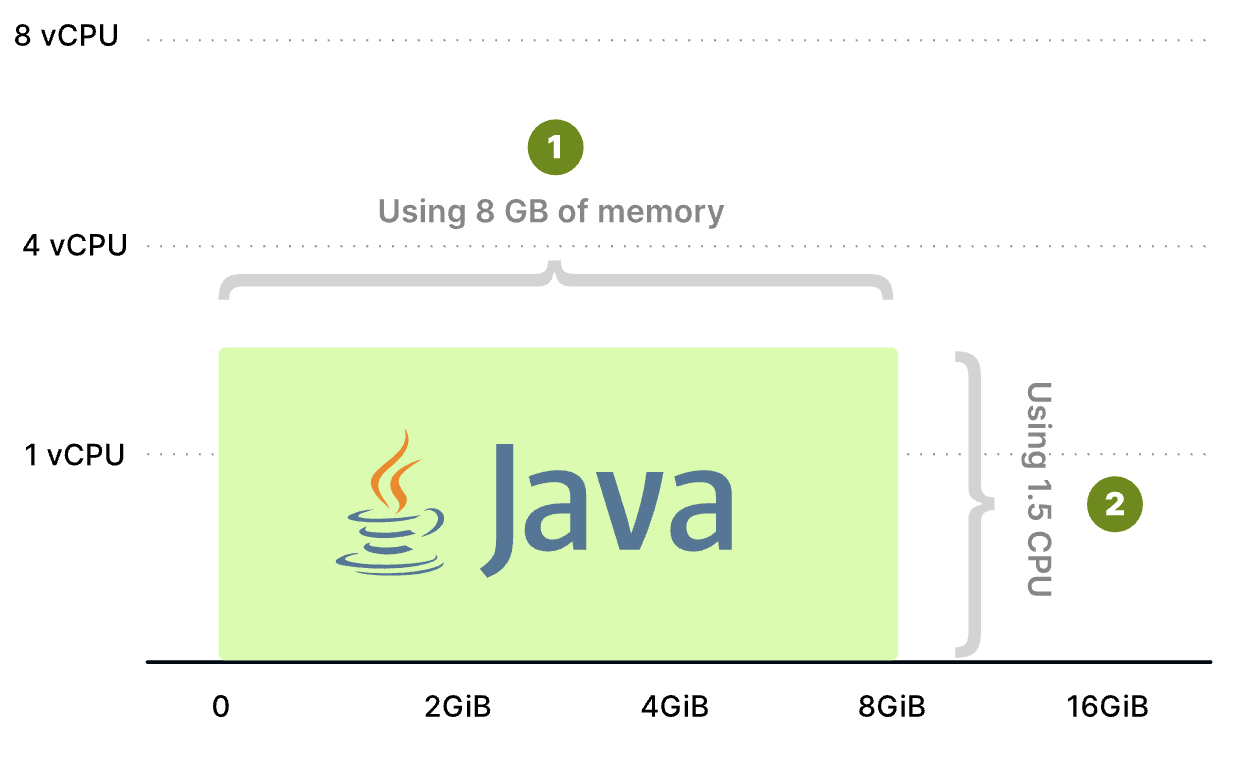 Chart showing 8 Gib of memory and 1.5 vCores of CPU