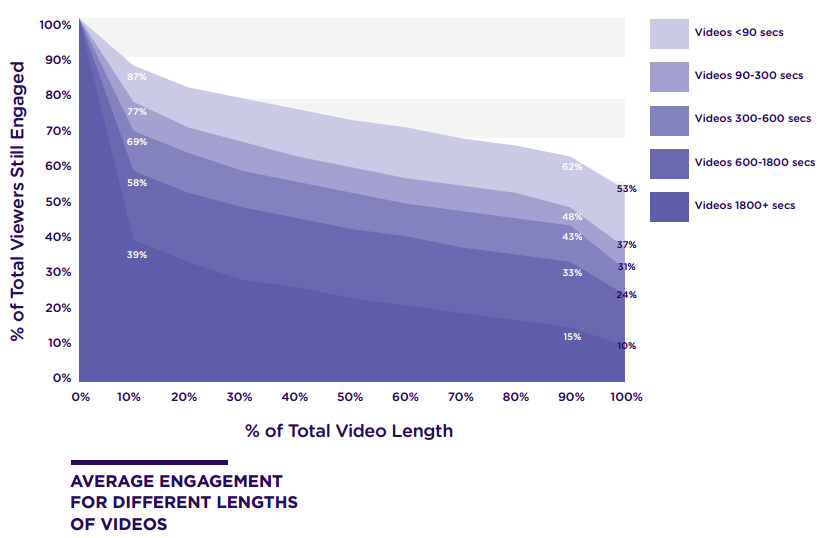Engagement video length with audience