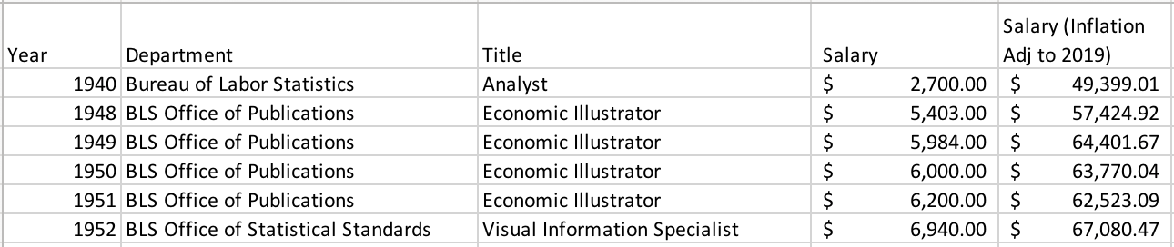 Compiled career titles and salary for Mary Eleanor Spear