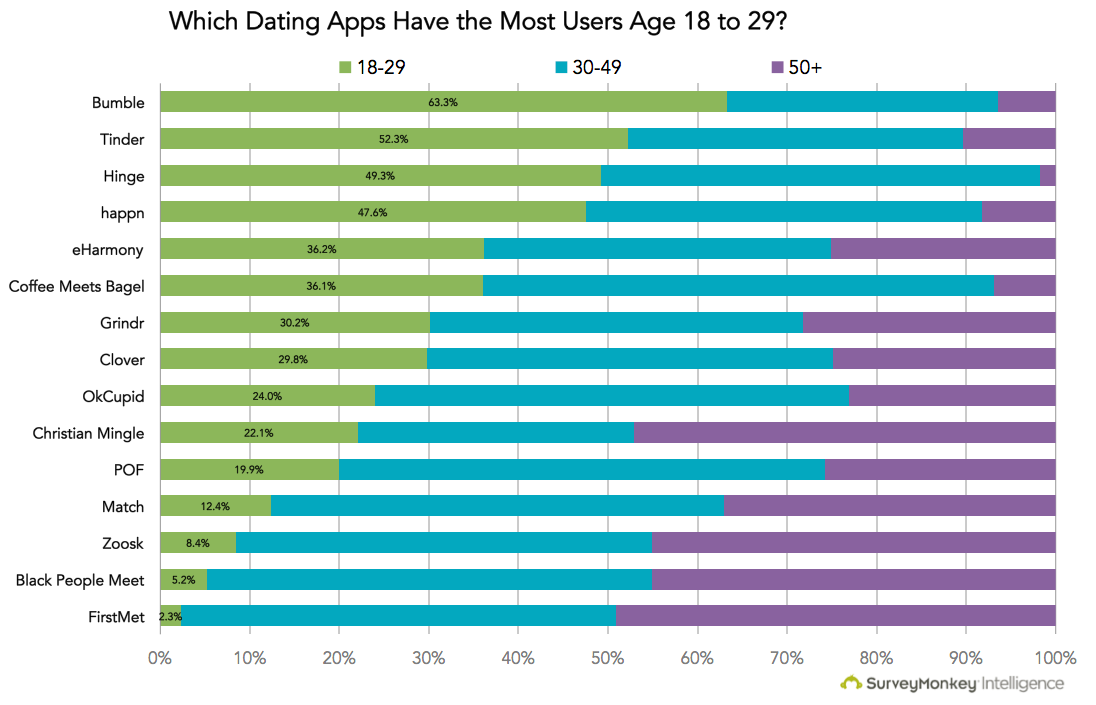 Tinder age difference dating
