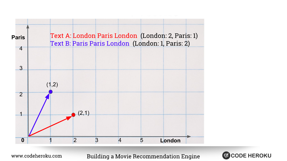 Building a Movie Recommendation Engine in Python using Scikit-Learn