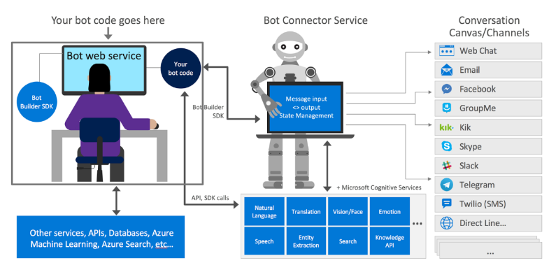 DIY (Part 1): How to Create Your Own  NET Bot - Towards Data Science
