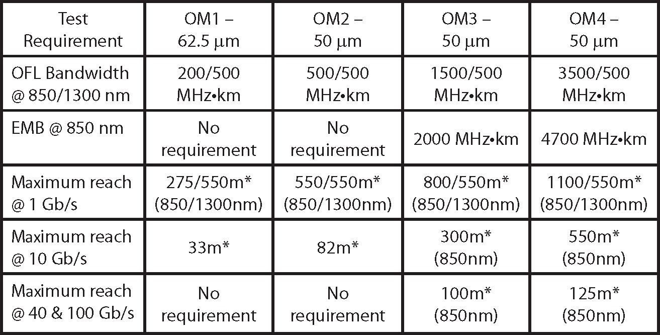 Comparison Of Om1 Om2 Om3 Amp Om4 Orenda Medium