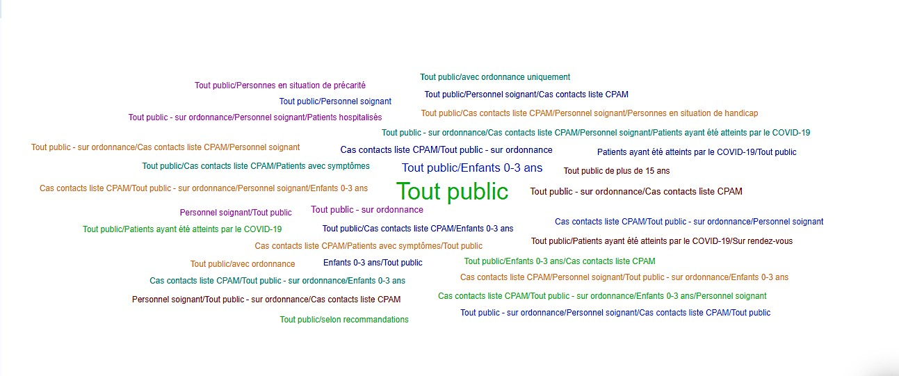 Covid-19 testing sites types in France powered par Octave.io