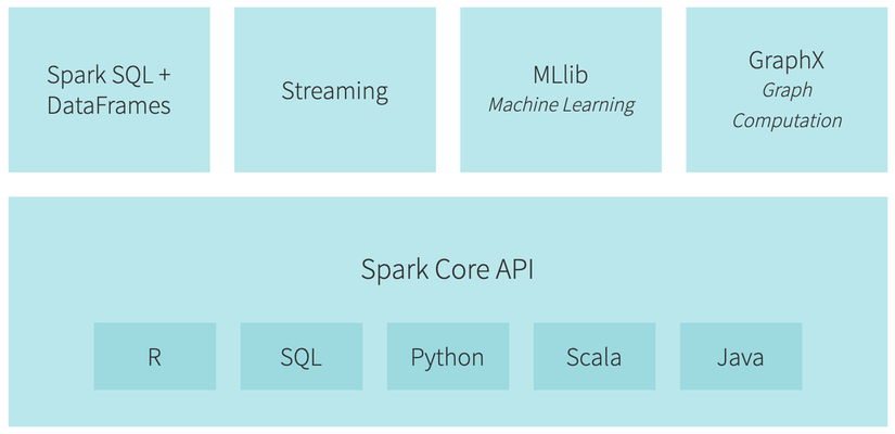 A Neanderthal's Guide to Apache Spark in Python - Towards Data Science