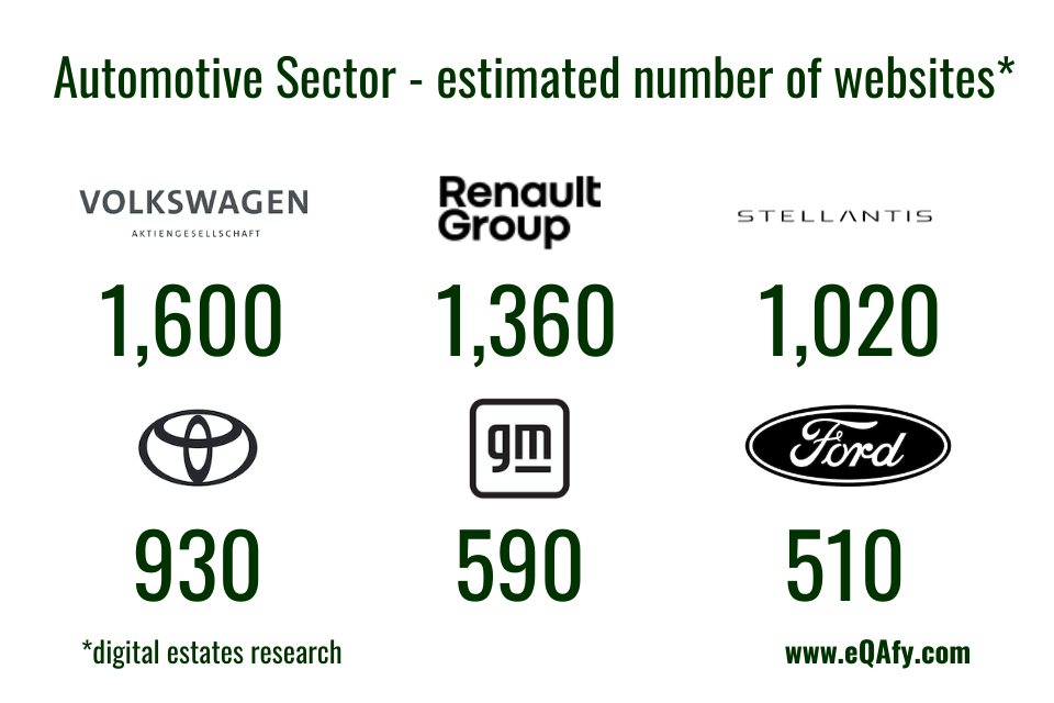 A chart summarizing the number of websites found in our high-level survey of the global automotive sector
