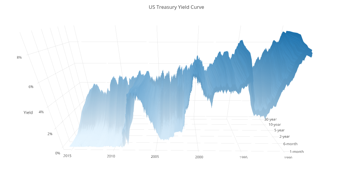Plotly's Top Ten Graphs, Charts and Visualizations of 2015