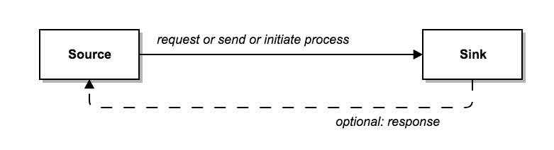Part 1: Rate Limiting: A Useful Tool with Distributed Systems