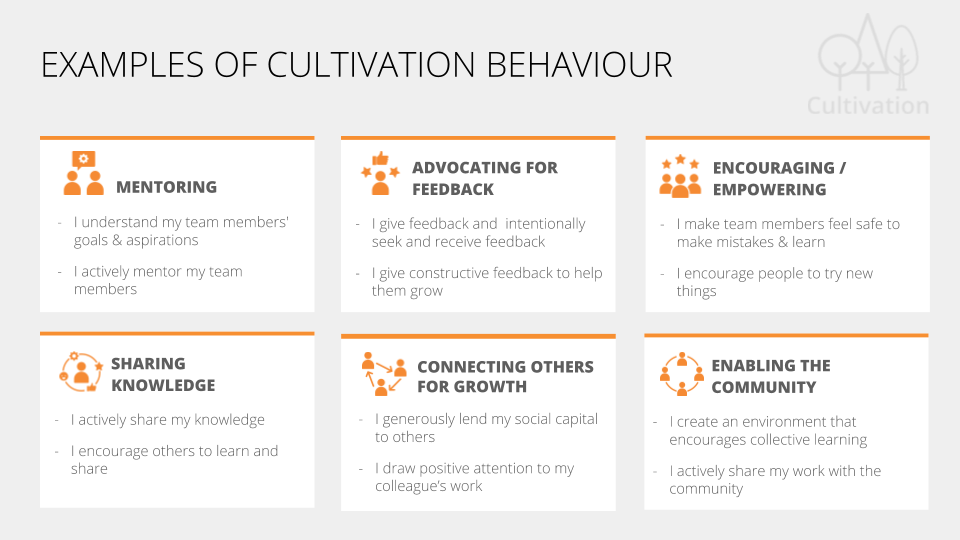 Examples of cultivation behaviour