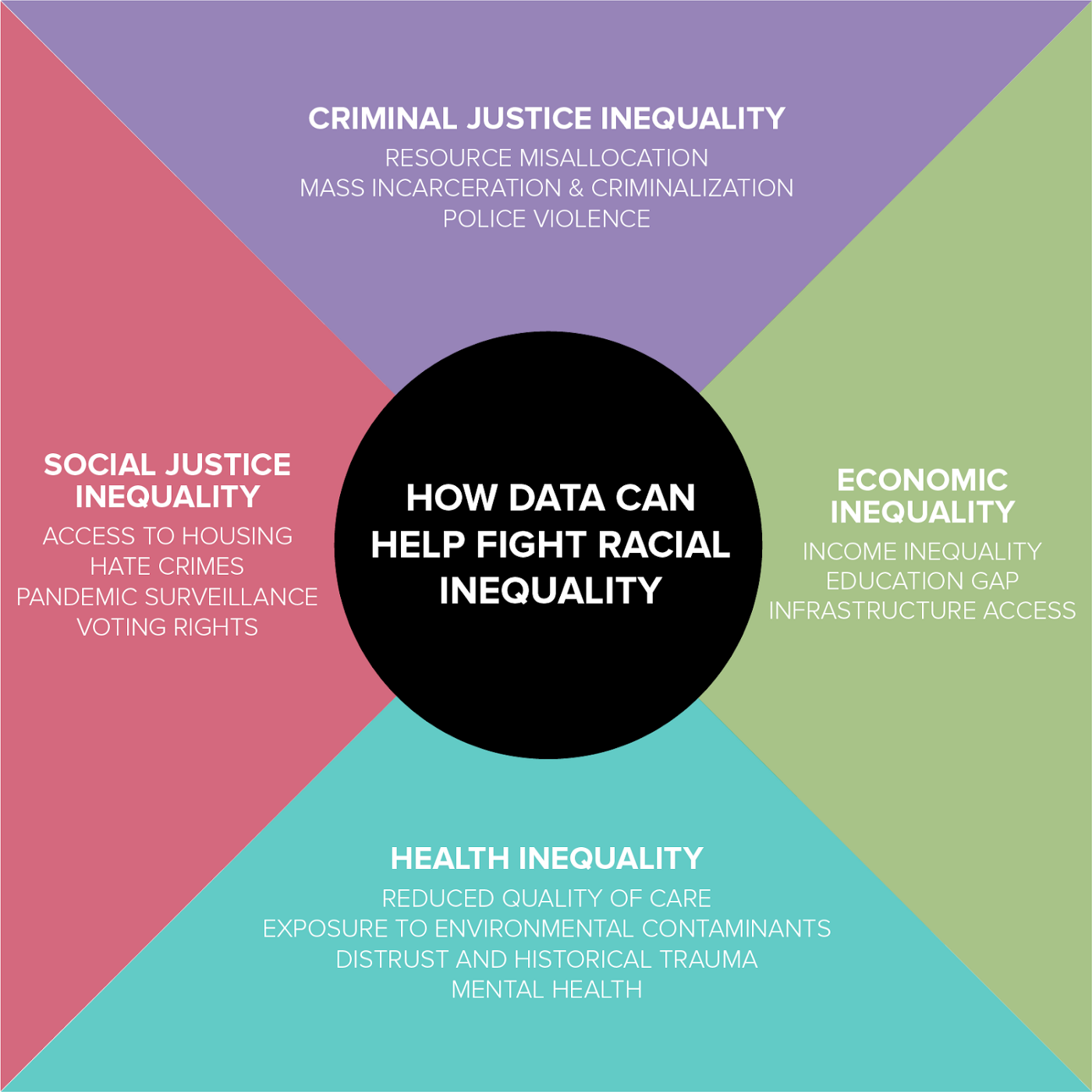 How Data Can Map and Make Racial Inequality More Visible (If Done Responsibly)