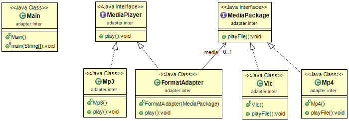 Implement the Adapter Design Pattern in Java - Sylvain