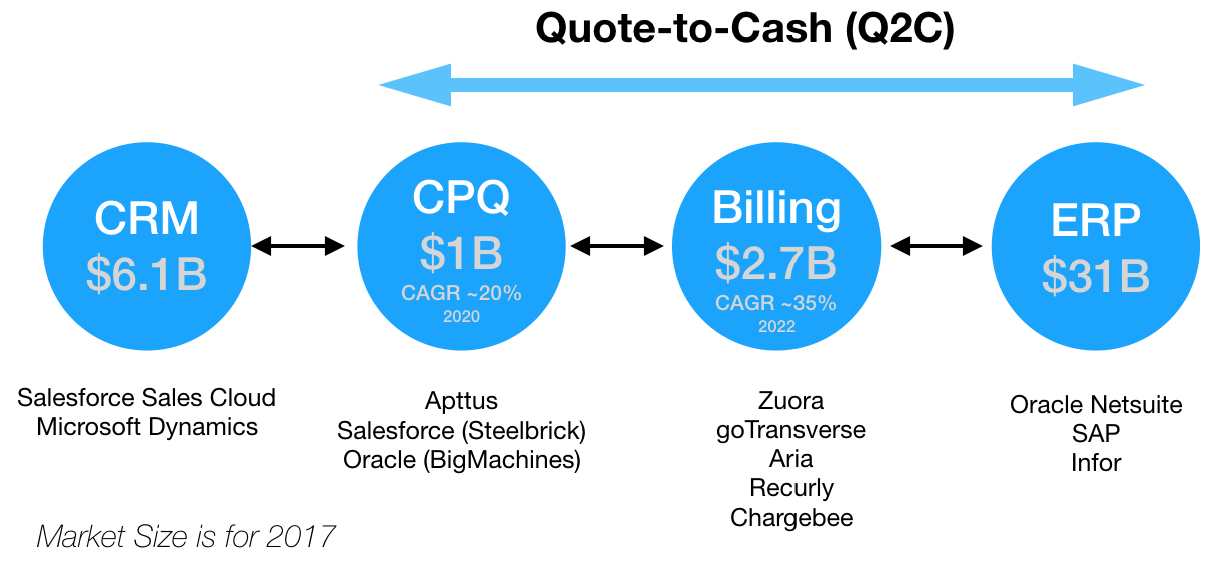 Why has Quote-to-Cash (Q2C) Become Exceptionally Hard and Why