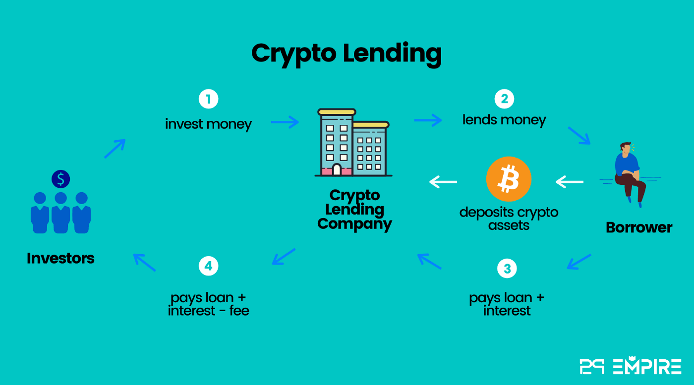 Since property and other illiquid assets can take years to sell, collateralized peer-to-peer lending platforms work better