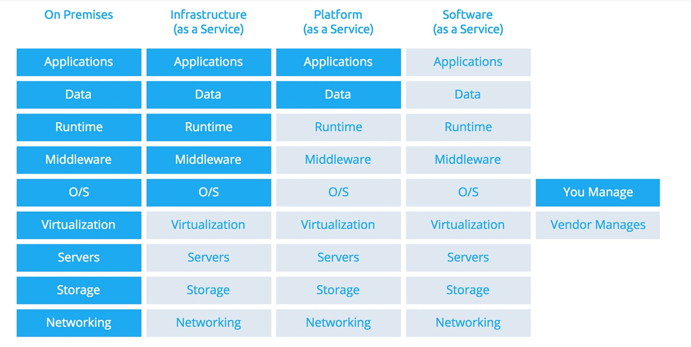 On-Premises, IaaS, PaaS, SaaS. Who is managing which layer?