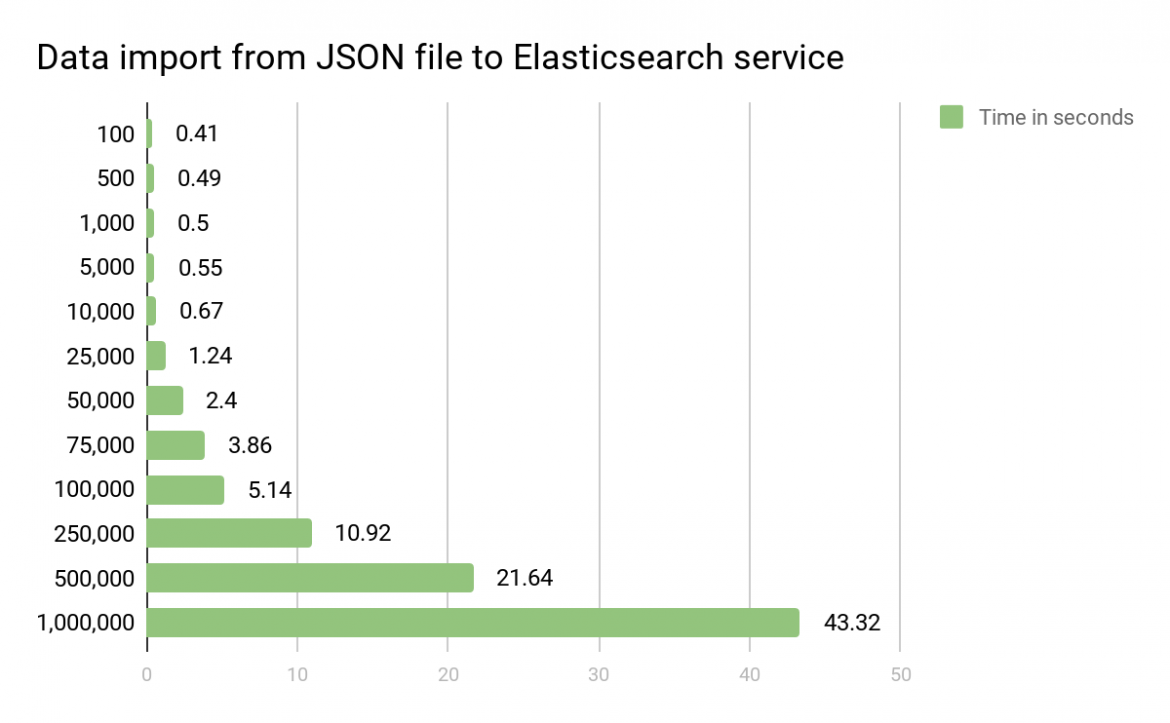 Elasticsearch: introduction, implementation and example