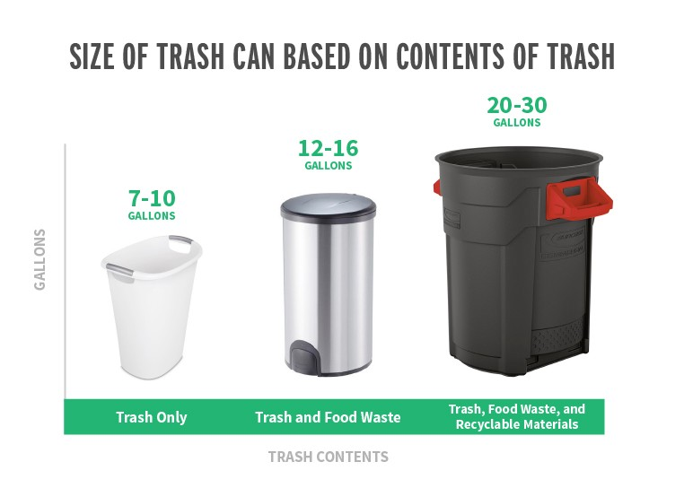What Size Trash Can Is Right For Your Home? - Trashcans Unlimited