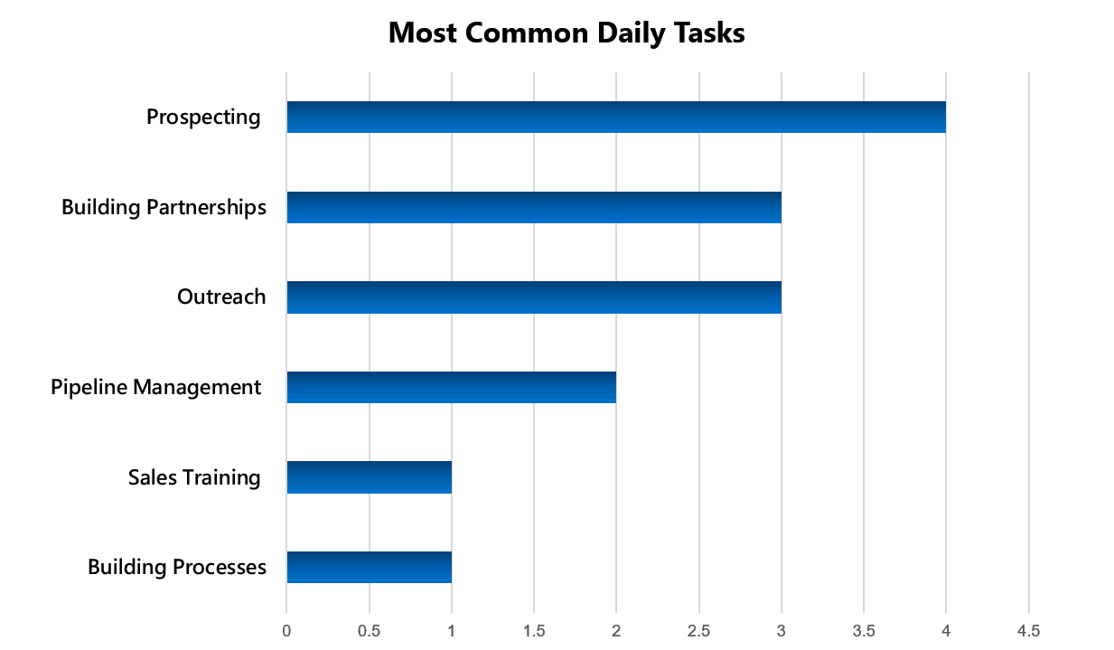 UX Research most common daily tasks