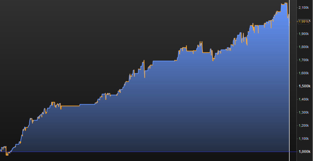 An equity curve showing a mean reversion and trend trading strategy combined