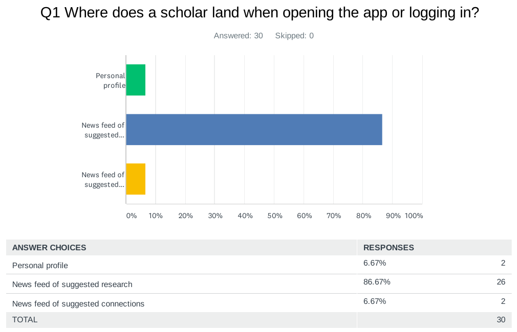"""A bar graph for """"Where does a scholar land when opening the app or logging in?"""" shows Personal Profile was chosen 6.67% of the time, Newsfeed of suggested research was chosen 86.67% of the time, and news feed of suggested connections was chosen 6.67% of the time."""