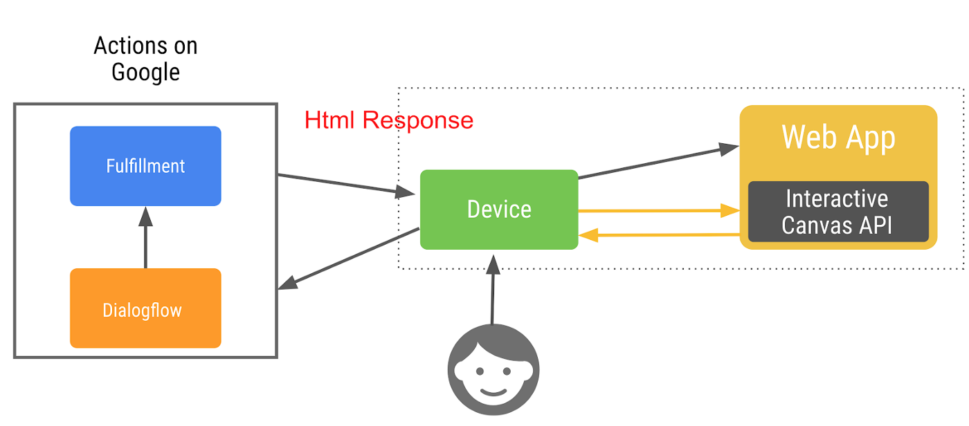 The lifecycle of an Interactive Canvas Action.