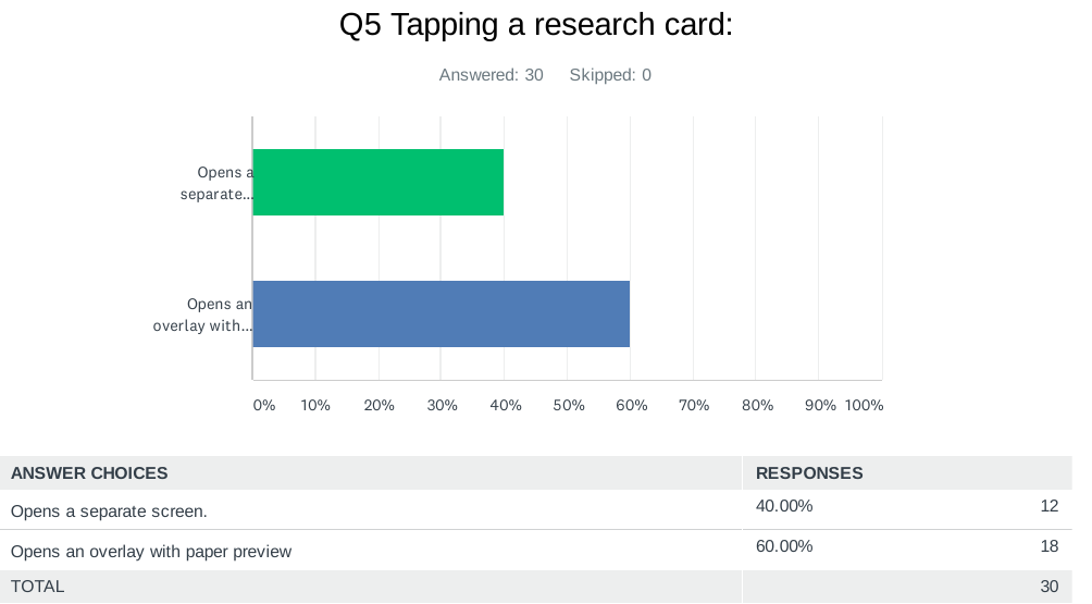 """A bar graph for """"Tapping a research card:"""" shows """"opens a separate screen"""" was chosen 40% of the time and """"opens an overlay with paper preview"""" was chosen 60% of the time."""