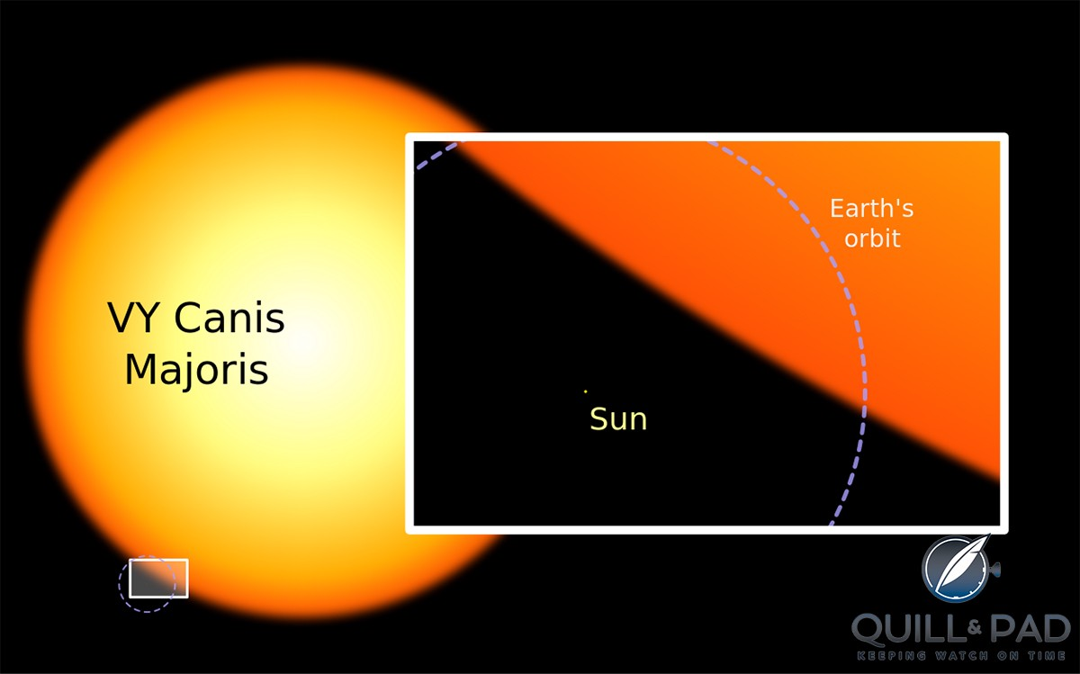 Our sun is tiny beside the red hypergiant star VY Canis_Majoris