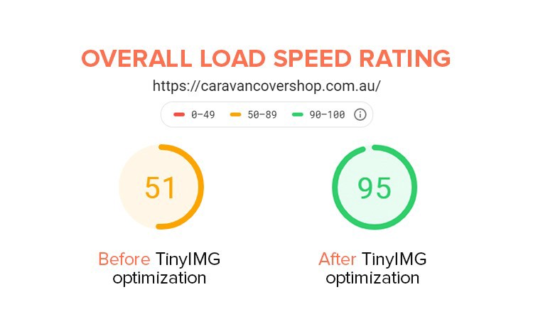 Overall Load Speed Rating