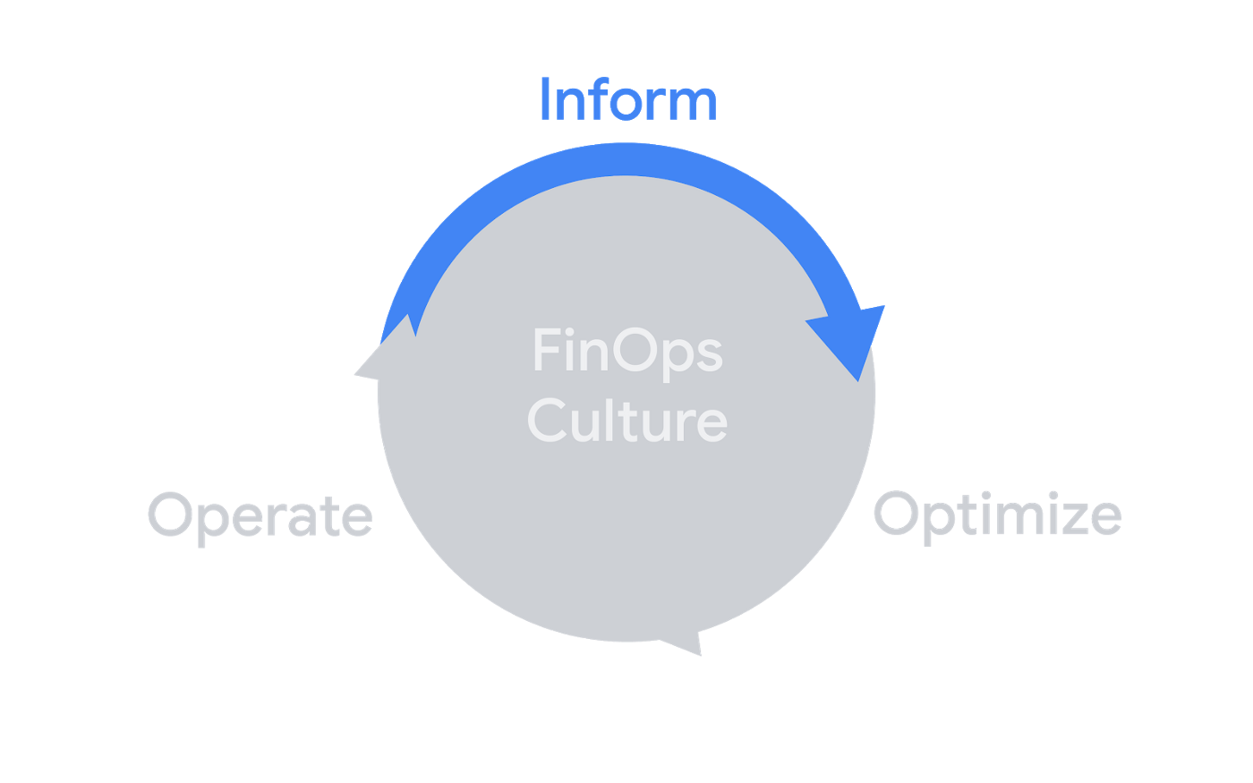 FinOps lifecycle: Inform, Optimize, Operate surrounding the Culture