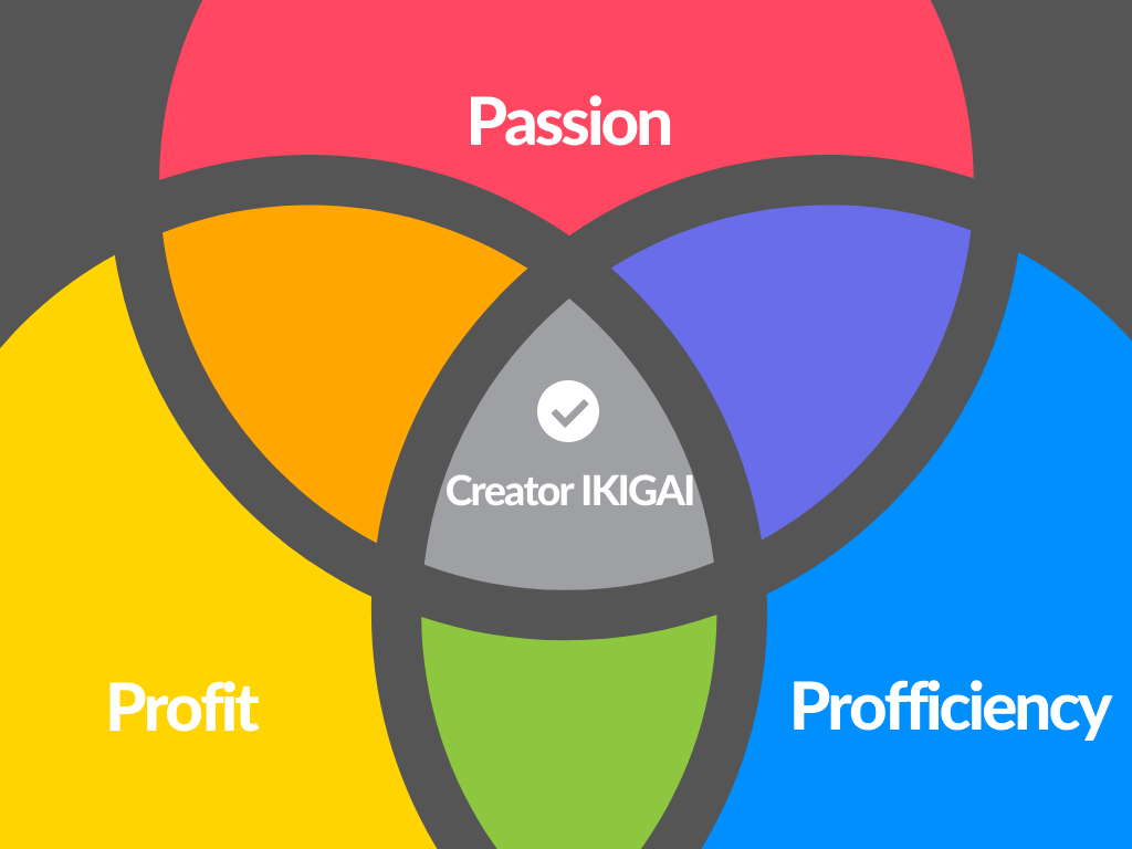 Fig. Creator's IKIGAI: Passion, Proficiency, and Profit.