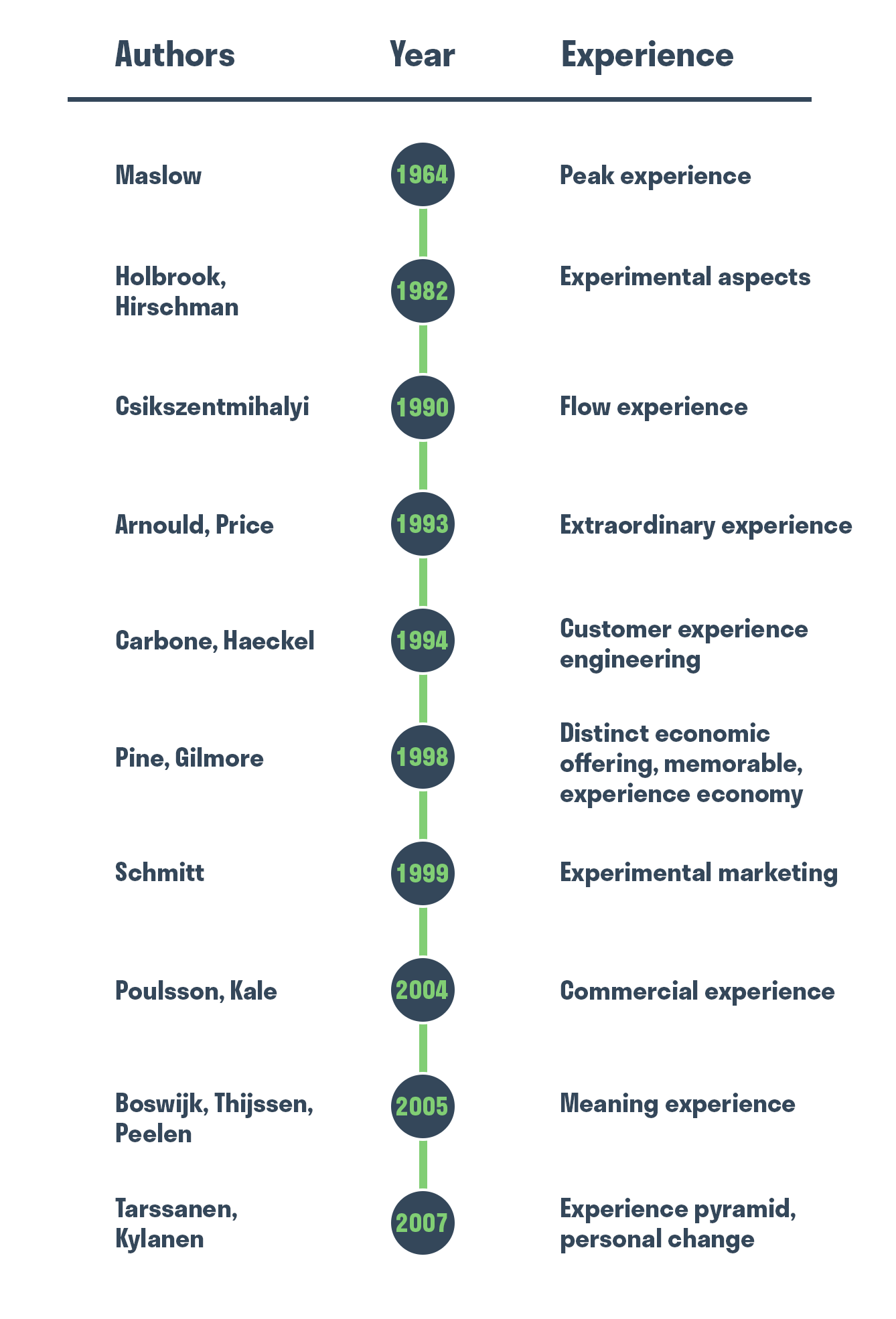 experience in marketing, what are the 4Es in marketing, the marketing mix, experience in marketing, UX, user experience, CX,