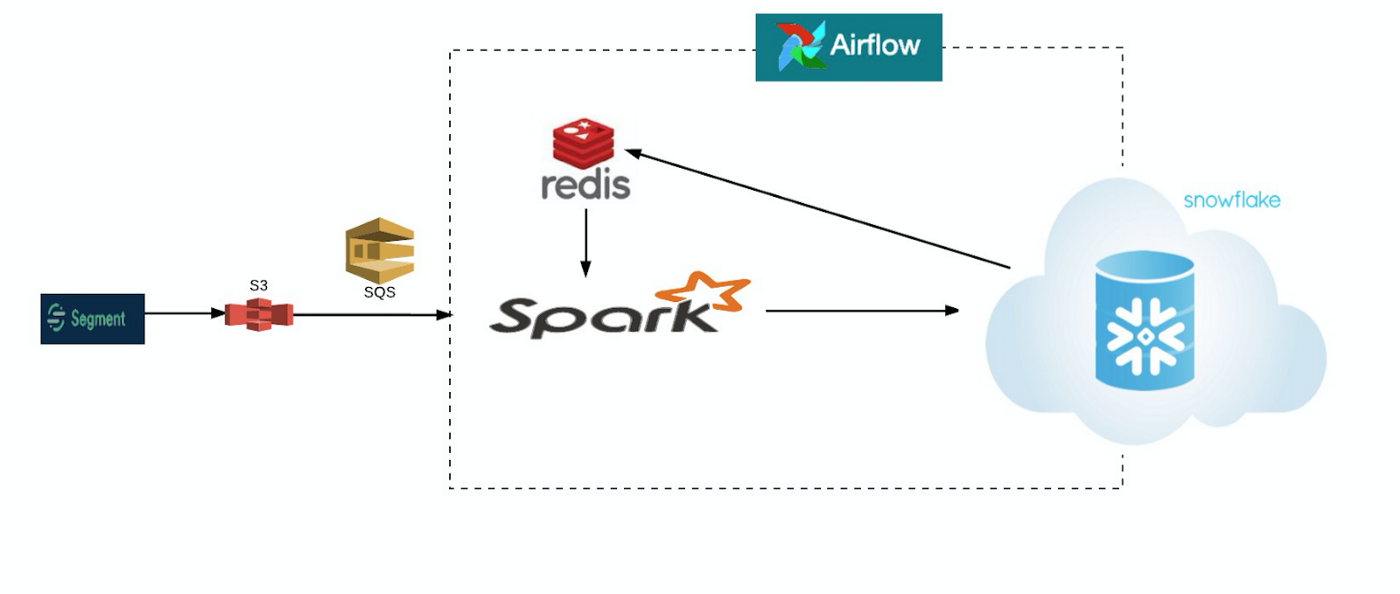 How Spark and Redis help derive geographical insights about customers