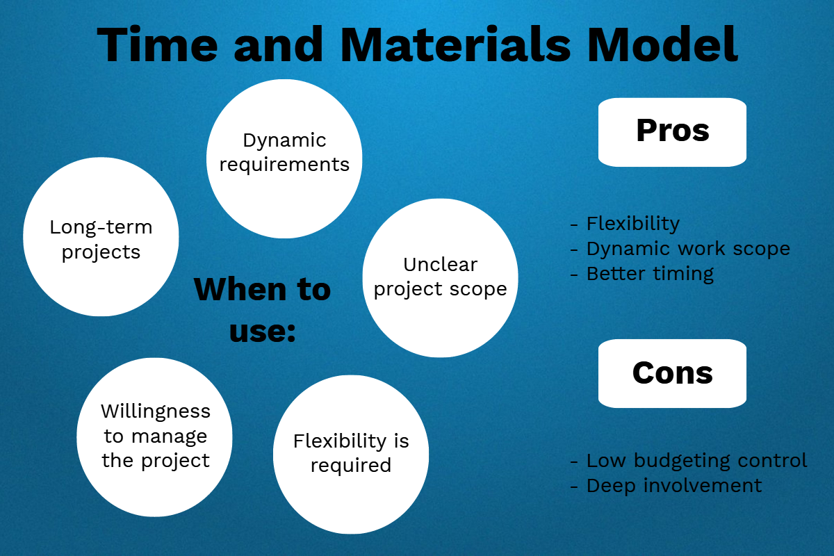 Time-and-Materials vs Fixed Price: Which to Choose for Your Project?