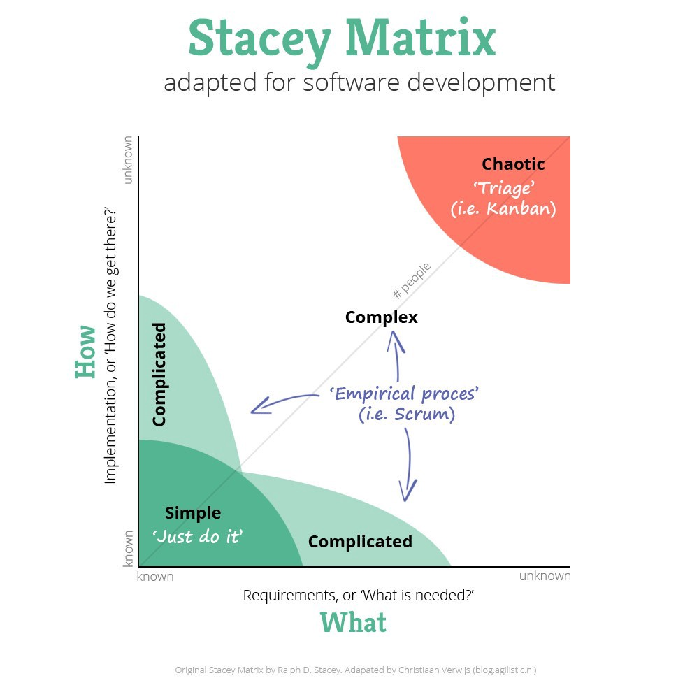 The Problem with Scrum Experts   Business 9 Community