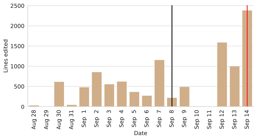 A bar chart showing the amount of work put in by a student on each day from August 28 to September 14.