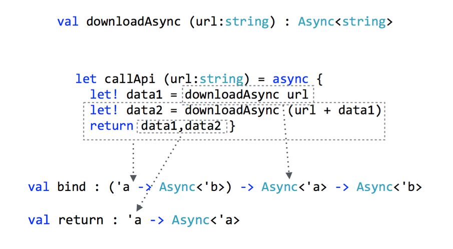 Binding To An Asynchronous Collection