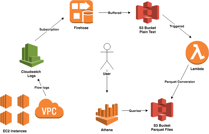Analyzing AWS VPC Flow Logs using Apache Parquet Files and Amazon Athena
