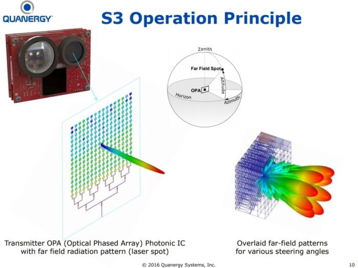 The State of Solid-State 3D Flash LiDAR - Michael Wang - Medium