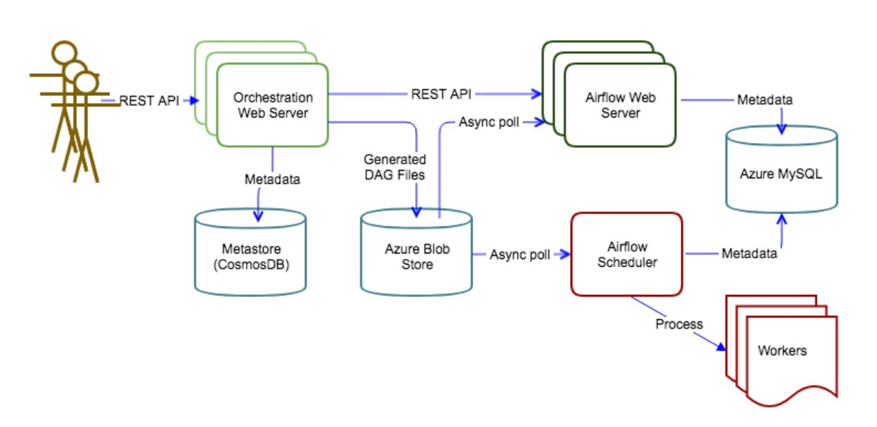 Adobe Experience Platform Orchestration Service with Apache Airflow
