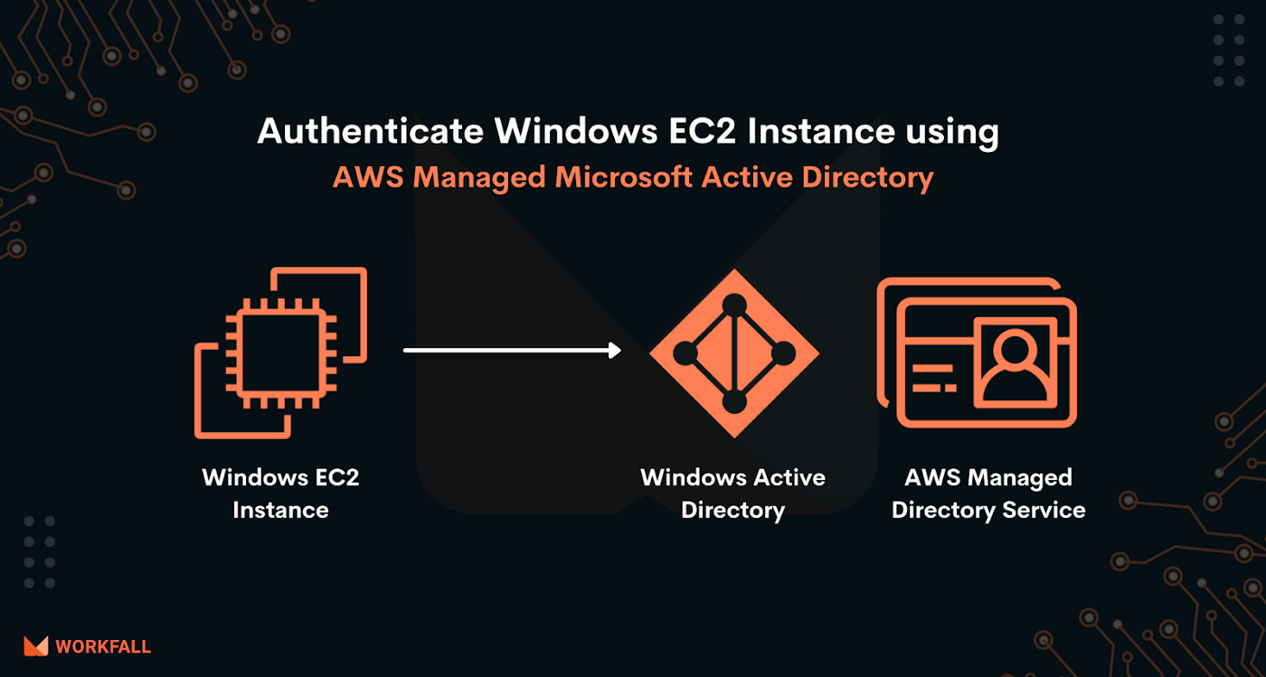 Authenticate Windows EC2 Instance using AWS Managed Microsoft Active Directory
