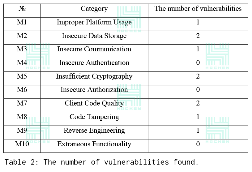Implementation of the OWASP Mobile TOP 10 methodology for testing