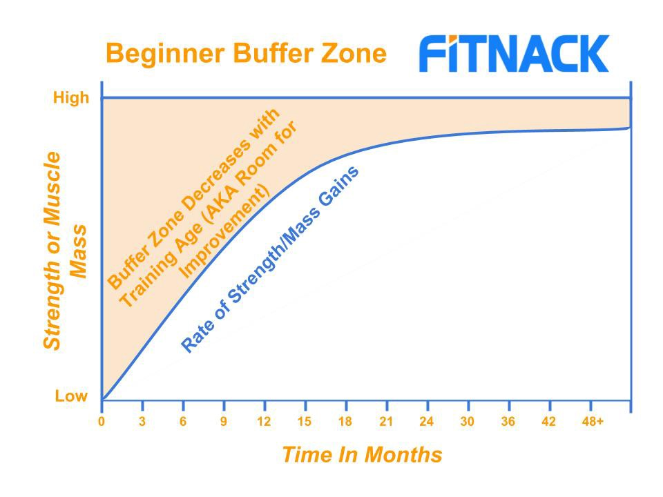 Beginner Buffer Zone Weight Increases
