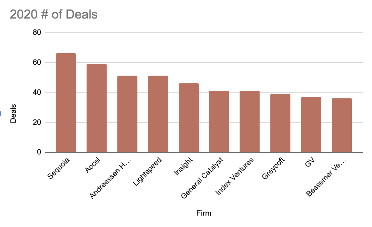 The most active venture capital firms of 2020 based on number of deals.