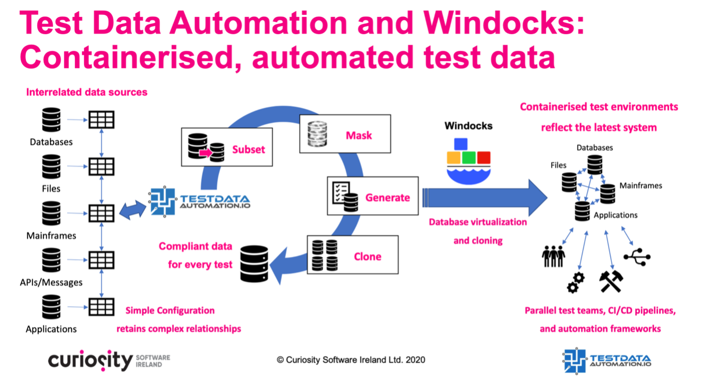 Containerised Test Data automation with Windocks