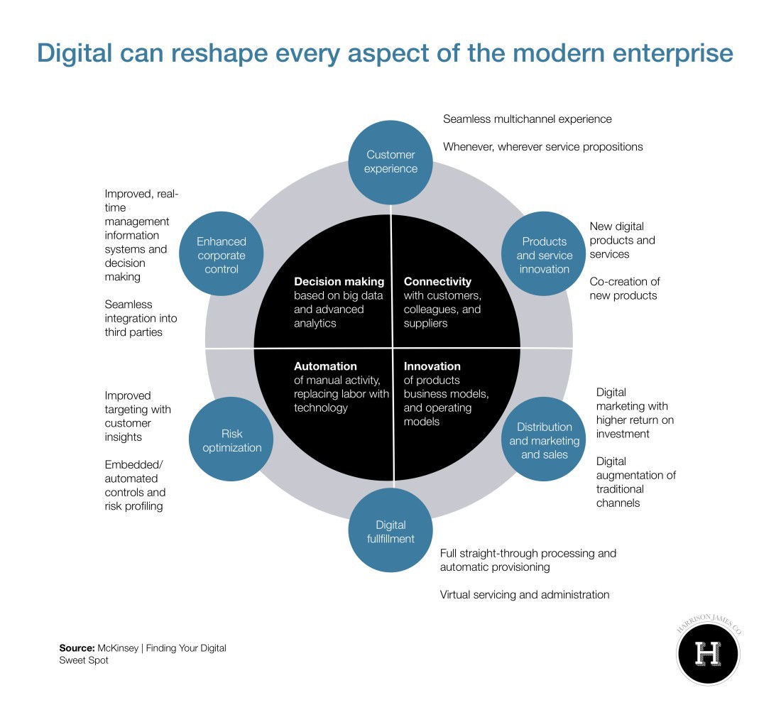 977d919e2647 As you write your digital business strategy, consider the full impact of  digital on the entire organization.